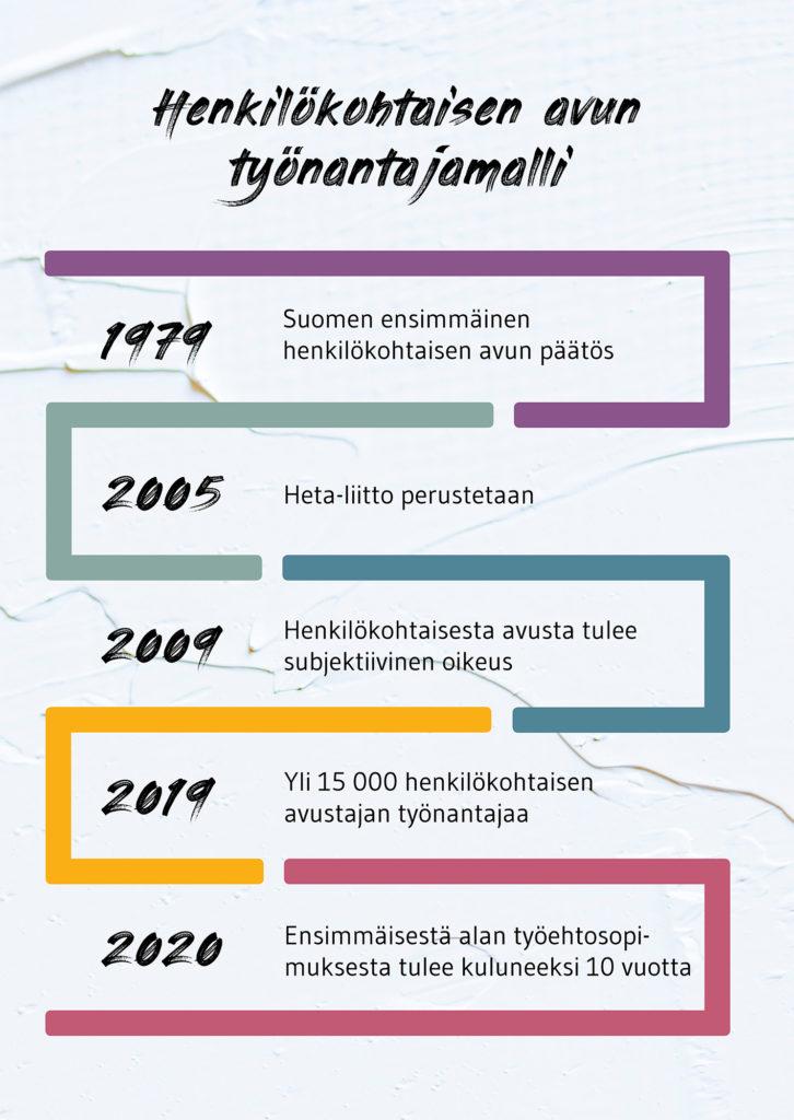 Kuvassa on valkoiseksi maalatulla taustalla kirjoitettu henkilkohtaisen avun työnantajamallin historiaa: Vuonna 1979 annettiin Suomen ensimmäinen henkilökohtaisen avun päätös. Vuonna 2005 perustettiin Heta-liitto. Vuonna 2009 henkilökohtaisesta avusta tuli subjektiivinen oikeus. Vuonna 2019 meitä henkilökohtaisen avustajan työnantajia on yli 15 000. Vuonna 2020 tulee kuluneeksi 10 vuotta ensimmäisestä alan työehtosopimuksesta.