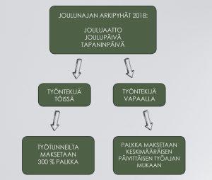 Kuvassa on kaavio, jossa kuvataan sitä, että arkipyhänä työntekijä voi olla joko töissä tai vapaalla